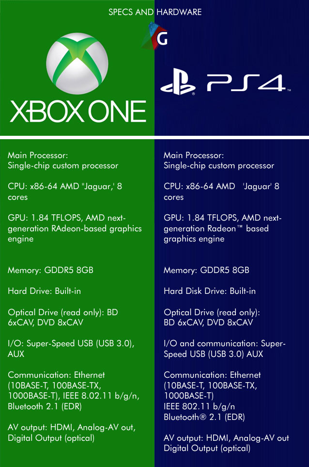 xbox-one-vs-ps4-specs-hardware